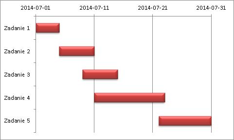 Wykres gantta w excelu ccuart Choice Image